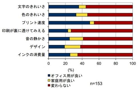 インクジェット複合機の評判の統計